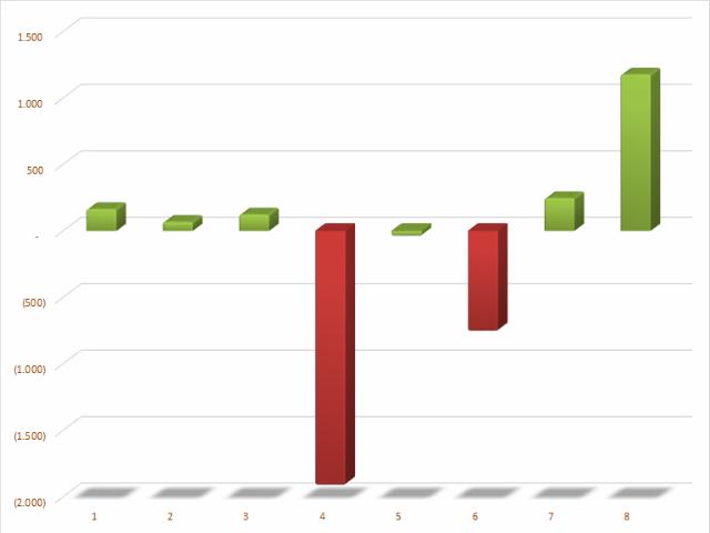 Giá trị mua (bán) ròng của khối tự doanh CTCK theo tháng trong năm 2020. Đơn vị: Tỷ đồng.