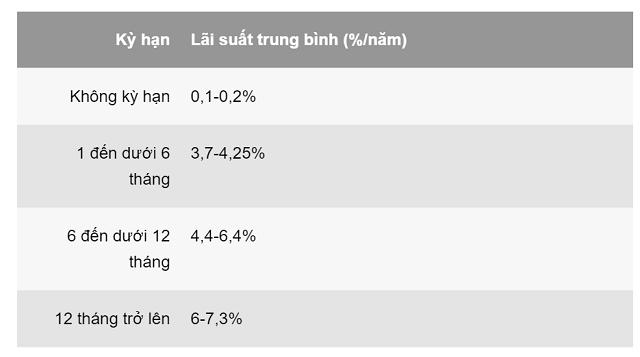 Lãi suất huy động tiền VNĐ phổ biến hiện nay (theo NHNN).