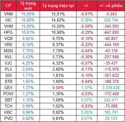 Danh mục FTSE dự kiến thay đổi. Đơn vị: cổ phiếu.