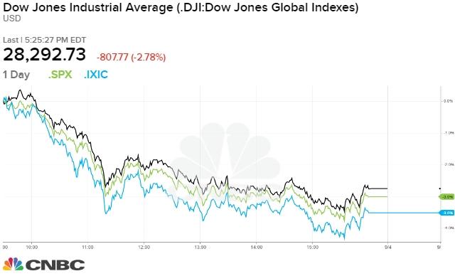 Diễn biến các chỉ số Nasdaq, Dow Jones và S&P 500 trong phiên 3/9.