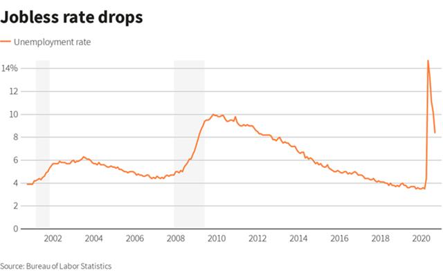 Tỷ lệ thất nghiệp tại Mỹ trong 20 năm qua.