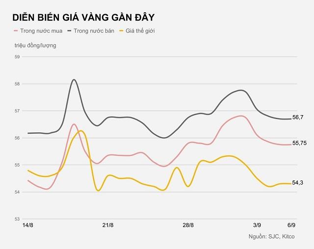 dien-bien-gia-vang-gan-day-8528-15993766