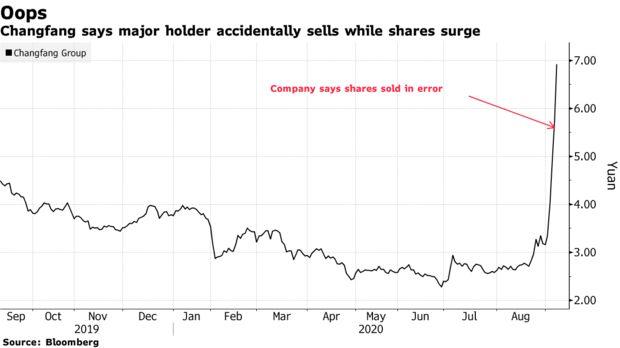 Một cổ đông bán nhầm cổ phiếu Shenzhen Changfang Group trong khi giá vẫn đang tăng.