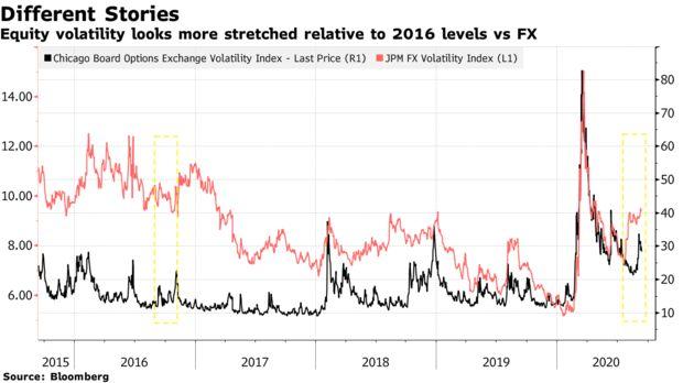 Chỉ số CBOE VIX (đo sự biến động trên thị trường chứng khoán) và chỉ số JPM FX Volatility