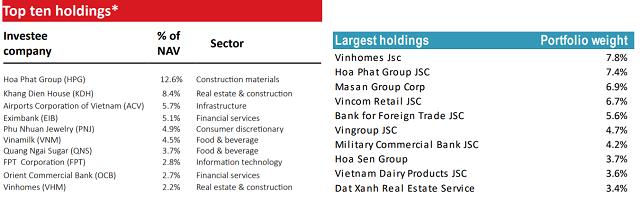 Top 10 khoản đầu tư của VOF và Tundra Vietnam Fund.