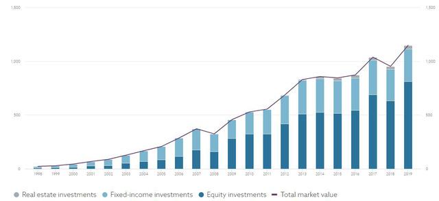 Norges Bank - Quỹ đầu tư lớn nhất thế giới với khoản đầu tư 500 triệu USD vào hàng chục cổ phiếu trên TTCK Việt Nam - Ảnh 2.