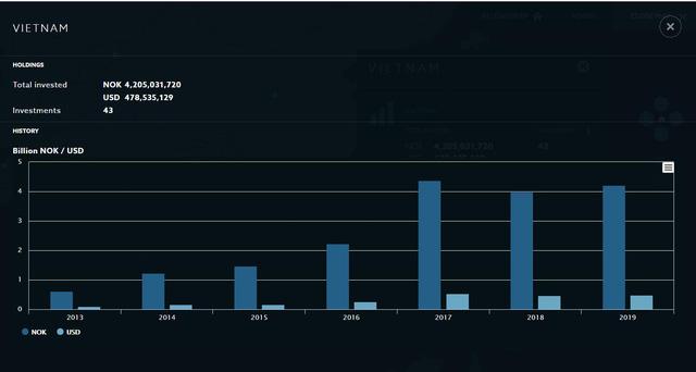 Norges Bank - Quỹ đầu tư lớn nhất thế giới với khoản đầu tư 500 triệu USD vào hàng chục cổ phiếu trên TTCK Việt Nam - Ảnh 3.