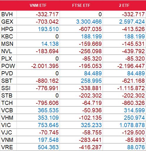 Dự báo chi tiết giao dịch của FTSE ETF và V.N.M ETF. Đơn vị: cổ phiếu. Nguồn: SSI Research.