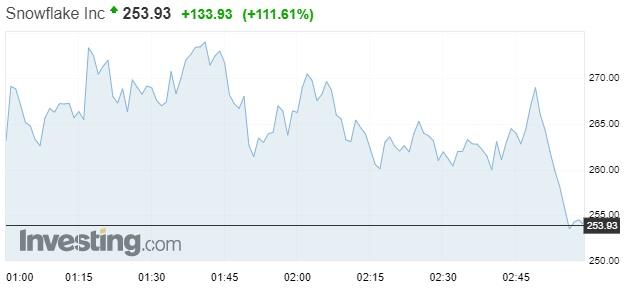 Diễn biến giá cổ phiếu SNOW trong phiên 16/9.
