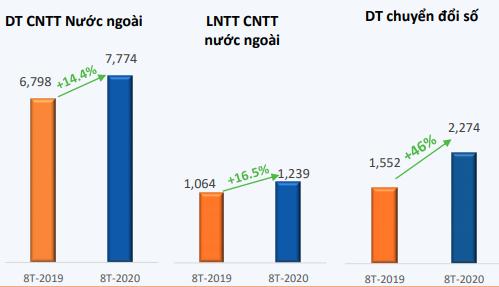 Kết quả kinh doanh 8 tháng đầu năm của FPT. Nguồn: FPT.