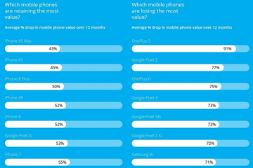 Smartphone OnePlus nhanh mất giá nhất