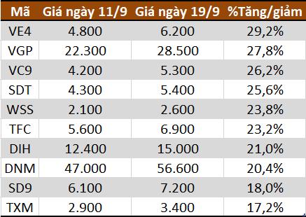 Top 10 cổ phiếu tăng mạnh nhất HNX.