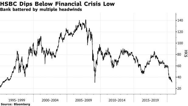 Diễn biến cổ phiếu HSBC từ năm 1995 đến nay.