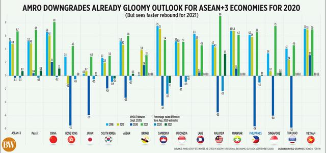 Triển vọng của S&P Global Ratings đối với các nền kinh tế ASEAN và một số quốc gia châu Á năm nay.