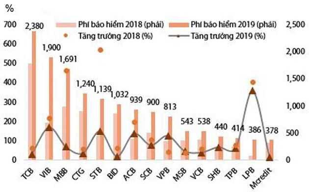 Doanh thu phí bảo hiểm nhân thọ tại một số ngân hàng dẫn đầu. Đvt: nghìn tỉ VND, nguồn: IAV, CK Rồng Việt