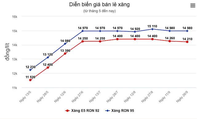 gia-xang-dau-giam-9801-1601125991.png