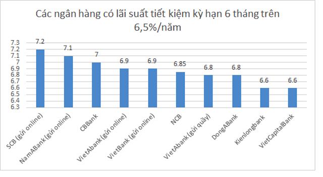 lai-suat-ngan-hang-1148-1601095301.png