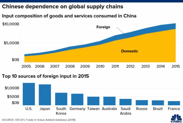 Sự phụ thuộc của Trung Quốc vào chuỗi cung ứng toàn cầu.