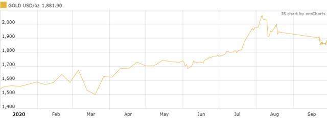 Diễn biến giá vàng kể từ đầu năm.