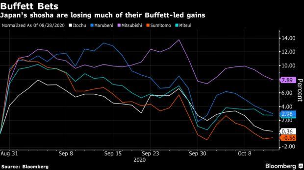 Cổ phiếu của 5 công ty Nhật Bản được Warren Buffett rót tiền đồng loạt rớt giá, vị tỷ phú đã mất đi ma thuật đầu tư?  - Ảnh 1.