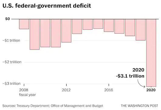 Thâm hụt ngân sách liên bang Mỹ qua các năm.
