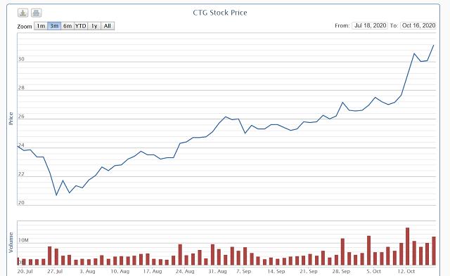 Diễn biến cổ phiếu CTG từ đầu năm. Nguồn: VNDirect.