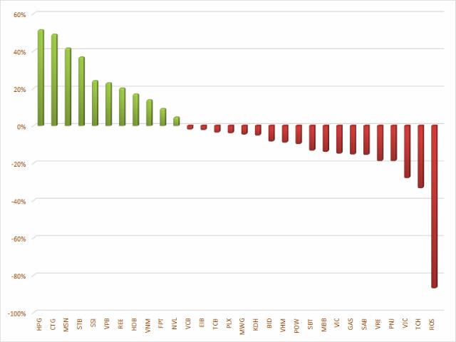 Biến động của các cổ phiếu trong rổ VN30 từ đầu năm.
