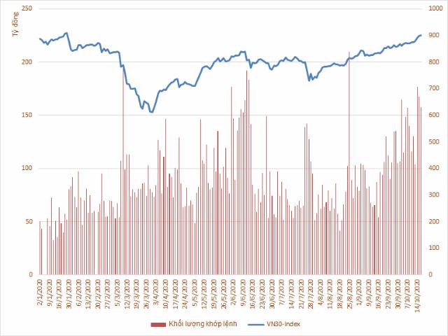 Biến động của VN30-Index và khối lượng khớp lệnh từ đầu năm 2020.