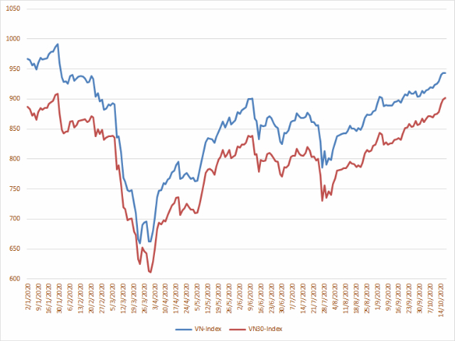 Biến động của VN-Index và VN30-Index từ đầu năm 2020.