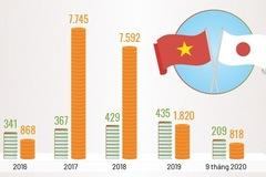 Nhật Bản - bạn hàng, đối tác đầu tư lớn của Việt Nam