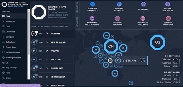 Việt Nam tăng thêm một thứ bậc trong bảng xếp hạng Chỉ số quyền lực Châu Áu 2020.