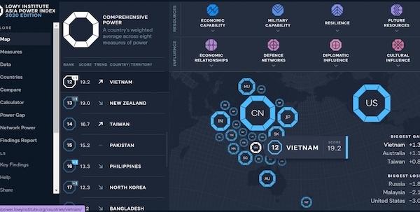 Viện Lowy: Việt Nam tiếp tục tăng hạng trong chỉ số quyền lực tại châu Á