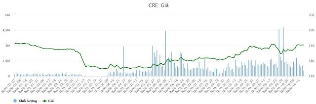 Diễn biến giá cổ phiếu CRE từ đầu năm 2020 đến phiên 20/10/2020 (Nguồn: VietstockFinance).