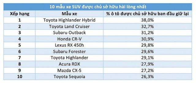 10 mẫu xe SUV được chủ sở hữu hài lòng nhất theo khảo sát của iSeeCars