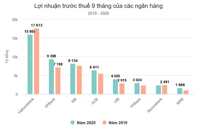 Lợi nhuận trước thuế 9 tháng của các ngân hàng 2019 - 2020. Đơn vị: tỷ đồng.