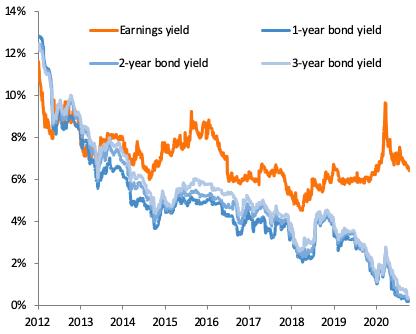 Mirae Asset: Thanh khoản thị trường chứng khoán có thể tiếp tục tăng thêm 20% - Ảnh 2.