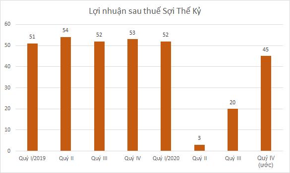 stk-loi-nhuan-1320-1603961327.png
