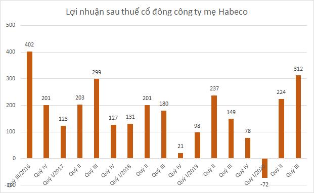 habeco-bang-quyiii100-8392-1604050209.pn