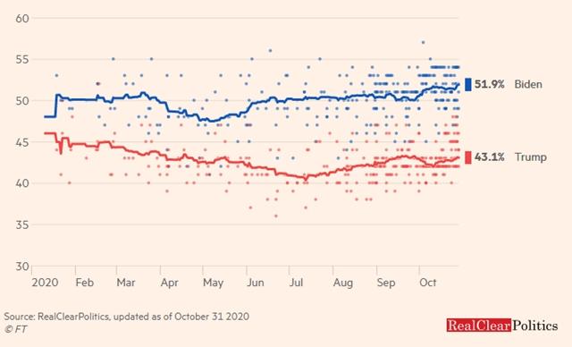 Tỷ lệ ủng hộ Trump và Biden trong các kết quả thăm dò tại Mỹ.