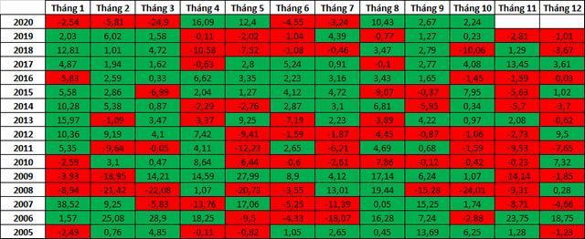 VN-Index có xác suất giảm điểm cao nhất vào tháng 11 (đơn vị:%)