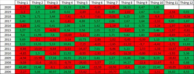 HNX-Index có xác suất giảm điểm cao nhất vào tháng 11. Đơn vị:%