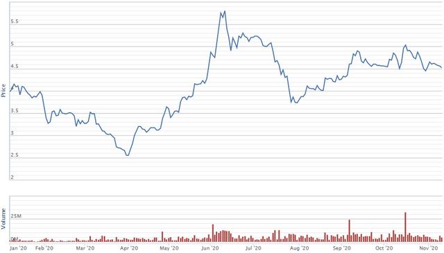 Diễn biến giá cổ phiếu HAG từ đầu năm. Nguồn: VNDirect.