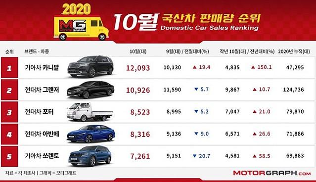 Top 5 xe bán chạy ở Hàn Quốc bao gồm Kia Sedona, Hyundai Granduer, Hyundai Porter, Hyundai Elantra, Kia Sorento