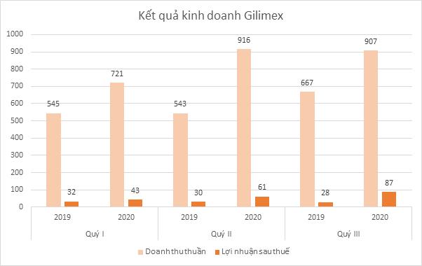 gilimex-loi-nhuan-2007-1605087209.png