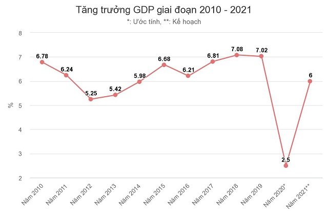 tng-trng-gdp-giai-on-201-jpeg-7028-16050