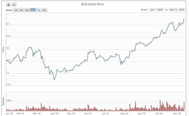 Diễn biến cổ phiếu ACB từ đầu năm 2020. Ảnh: VNDirect.