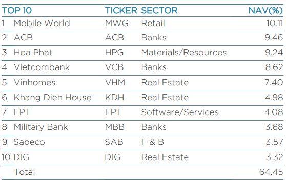DIG lọt top 10 khoản đầu tư lớn nhất của VEIL