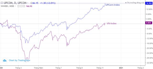 """Trong khi VN-Index chật vật trở lại """"vạch xuất phát"""" sau 11 tháng, sàn UPCom đã có cú bứt phá ngoạn mục 17% trong năm 2020 - Ảnh 1."""