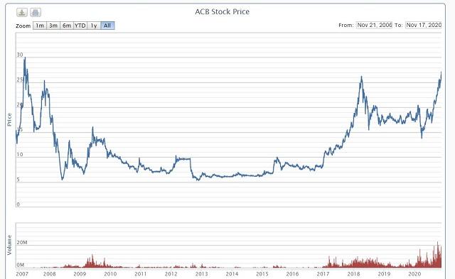 Diễn biến thị giá cổ phiếu ACB từ khi niêm yết HNX. Ảnh: VNDirect.