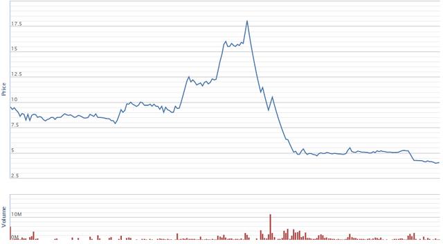 Diễn biến giá cổ phiếu DAH từ đầu năm. Nguồn: VNDirect.